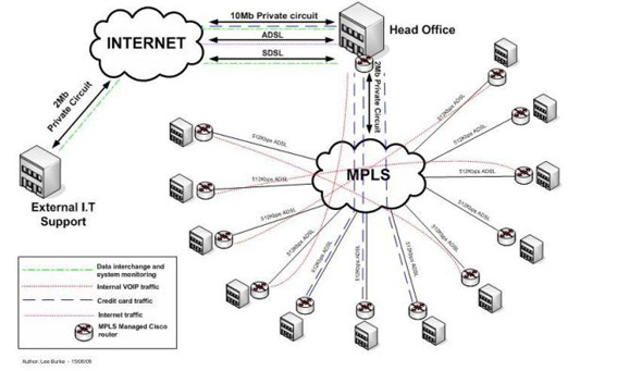 mpls network diagram  jebas us : mpls network diagram - findchart.co
