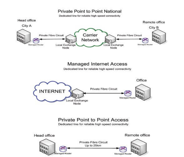leased lines explained