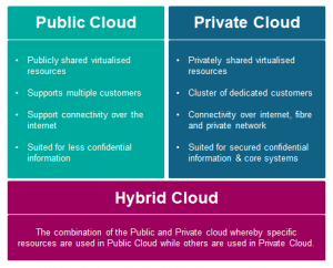 public_private_hybrid_cloud