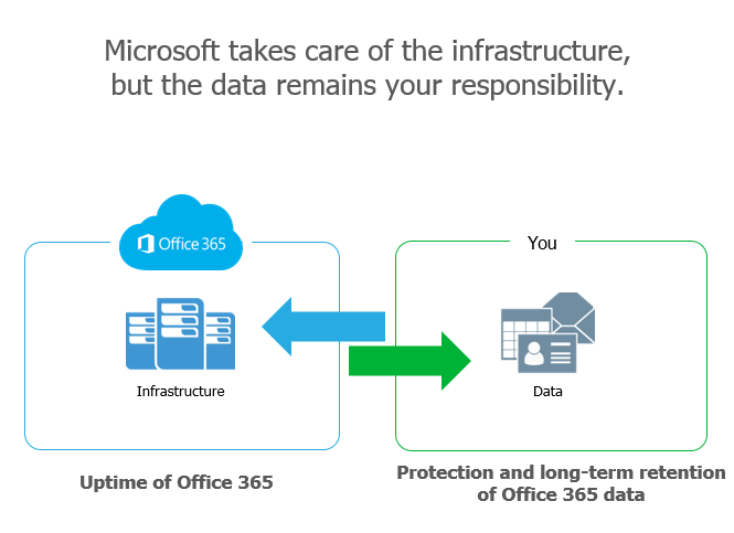 Veeam Backup Office 365
